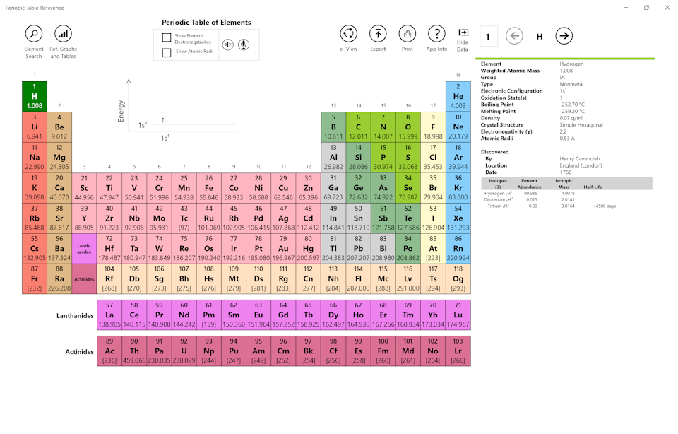 Periodic table the following view shows a list of all of the elements from which an element can be selected once an element is selected then the data view is updated with urtaz Gallery